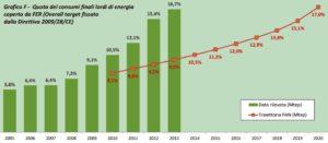 Quota dei consumi finali lordi di energia - Fonte GSE