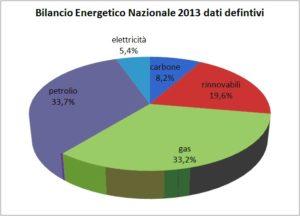Bilancio energetico nazionale 2013