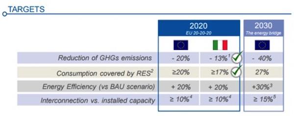 Quale strategia energetica nazionale